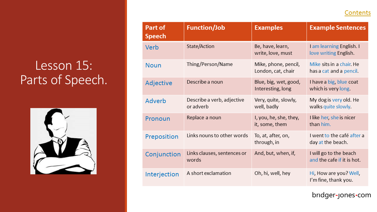 speech writing lesson Resources for esl teachers everything you need to be a successful english as a second language teacher for students of all ages and skill levels.